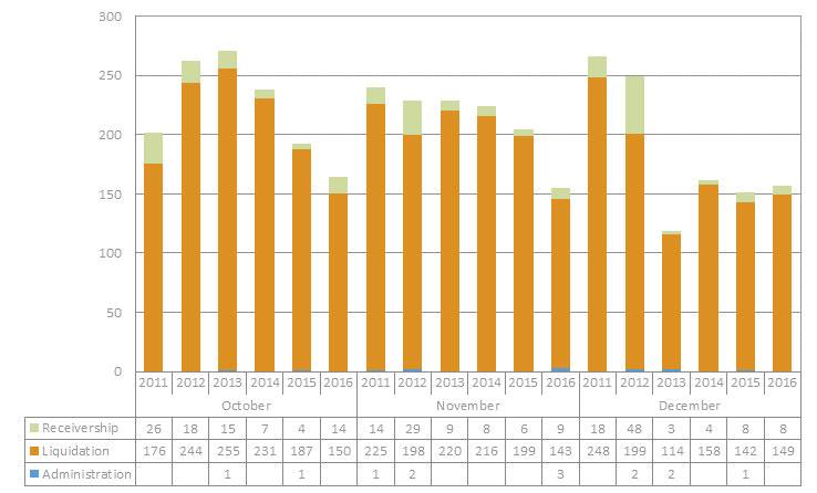 Insolvency-stats-quarter