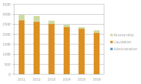 Insolvency-stats-year-comparison